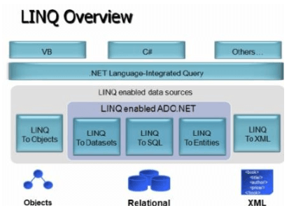 linq-overview