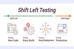 shift-testing